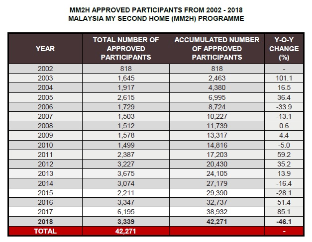MM2H APPROVED PARTICIPANTS FROM 2002 - 2018